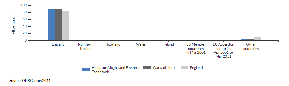 Country of birth for Hampton Magna and Bishop's Tachbrook for 2011