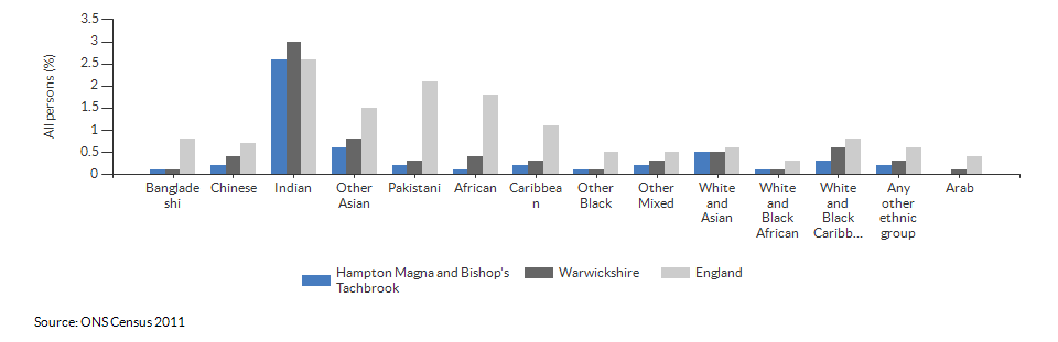Self-reported health for Hampton Magna and Bishop's Tachbrook for 2011