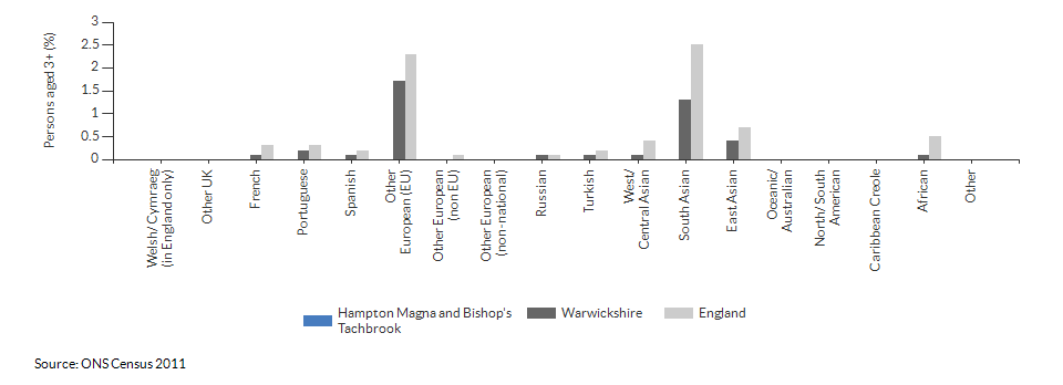 Country of birth in Hampton Magna and Bishop's Tachbrook for 2011