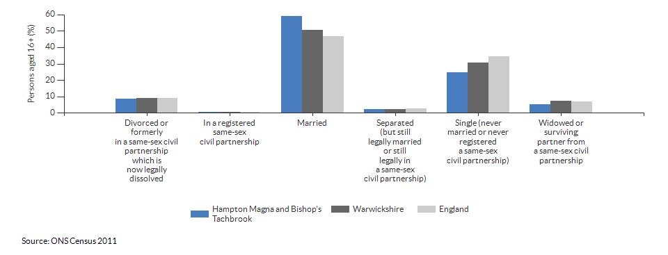 Marital and civil partnership status in Hampton Magna and Bishop's Tachbrook for 2011