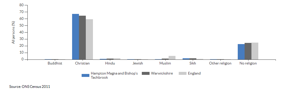 Religion in Hampton Magna and Bishop's Tachbrook for 2011