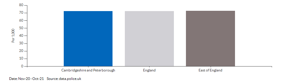 Crime rate for Cambridgeshire and Peterborough compared to other areas for Apr-18 - Mar-19