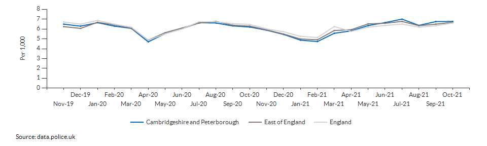 Total crime rate for Cambridgeshire and Peterborough over time