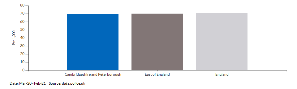 Crime rate for Cambridgeshire and Peterborough compared to other areas for Mar-20 - Feb-21