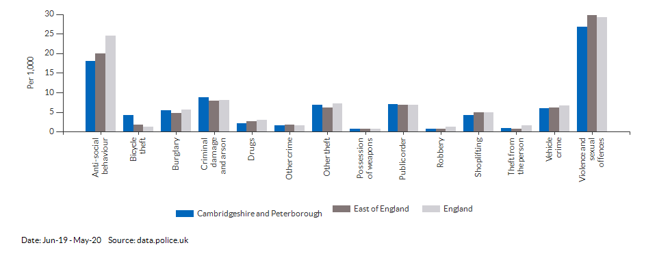 Crime rates by type for Cambridgeshire and Peterborough for Jun-19 - May-20