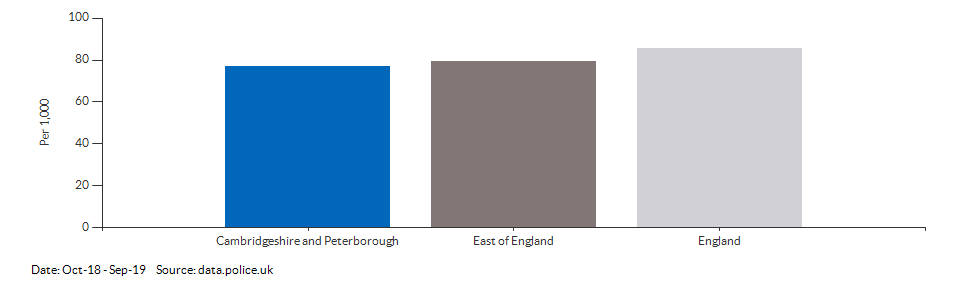 Crime rate for Cambridgeshire and Peterborough compared to other areas for Oct-18 - Sep-19