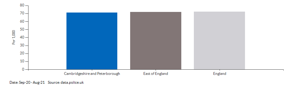 Crime rate for Cambridgeshire and Peterborough compared to other areas for Sep-20 - Aug-21