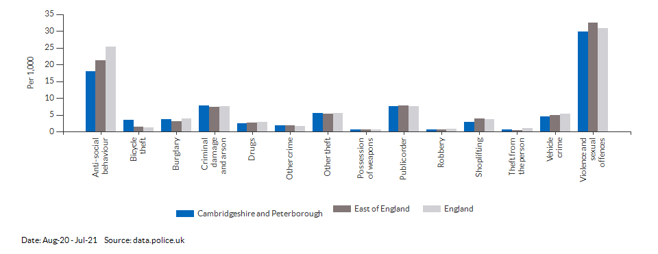 Crime rates by type for Cambridgeshire and Peterborough for Aug-20 - Jul-21