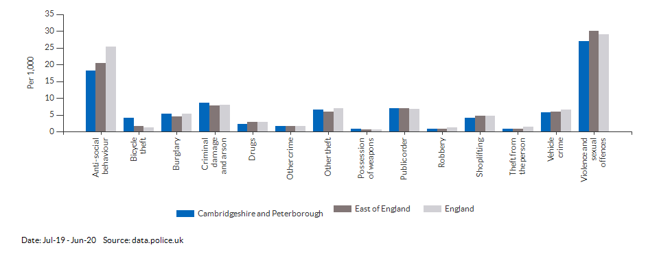 Crime rates by type for Cambridgeshire and Peterborough for Jul-19 - Jun-20