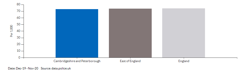 Crime rate for Cambridgeshire and Peterborough compared to other areas for Dec-19 - Nov-20