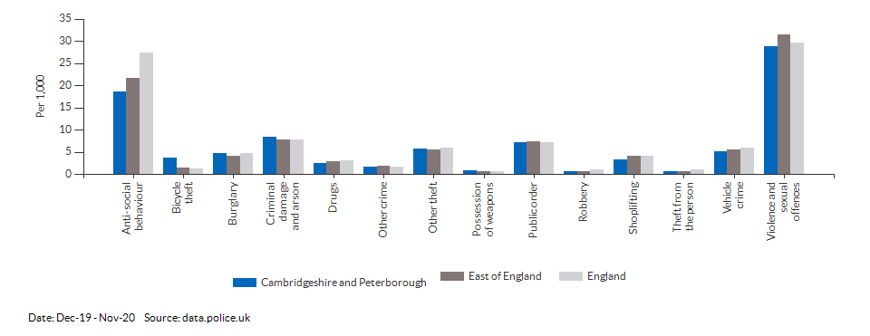 Crime rates by type for Cambridgeshire and Peterborough for Dec-19 - Nov-20