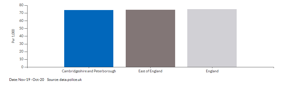 Crime rate for Cambridgeshire and Peterborough compared to other areas for Nov-19 - Oct-20