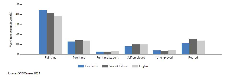 Economic activity in Eastlands for 2011