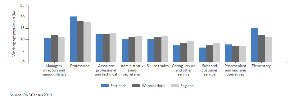 Occupations for the working age population in Eastlands for 2011
