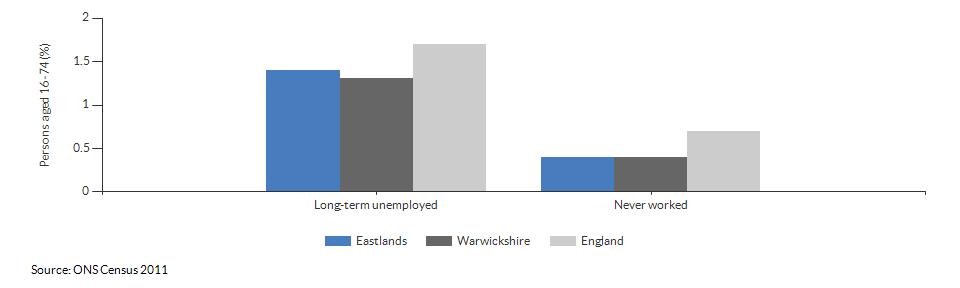 Economic activity breakdown for Eastlands for (2011)