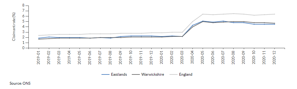 Claimant count for aged 16+ for Eastlands over time