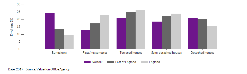 Dwelling counts by type for Norfolk for 2017