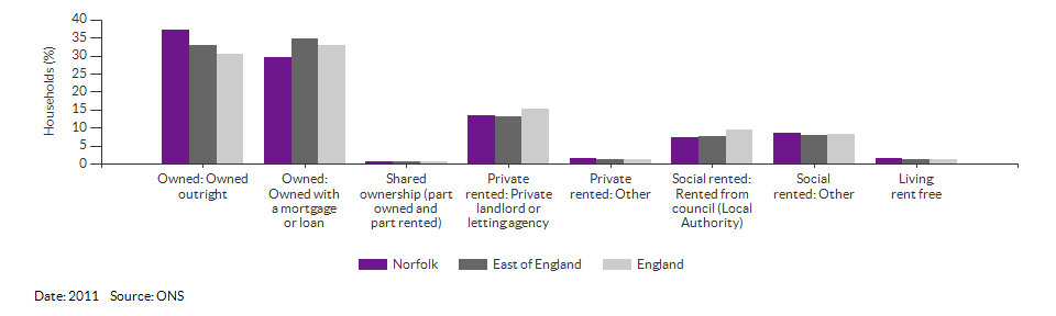 Property ownership and tenency for Norfolk for 2011