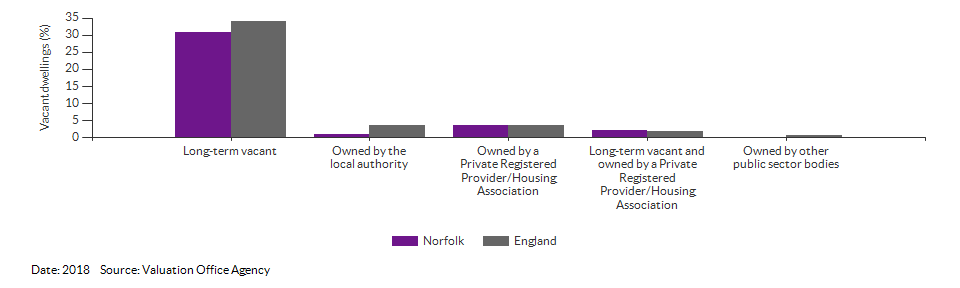 Vacant dwelling counts by type for Norfolk for 2018