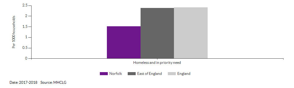 Homeless and in priority need for Norfolk for 2017-2018