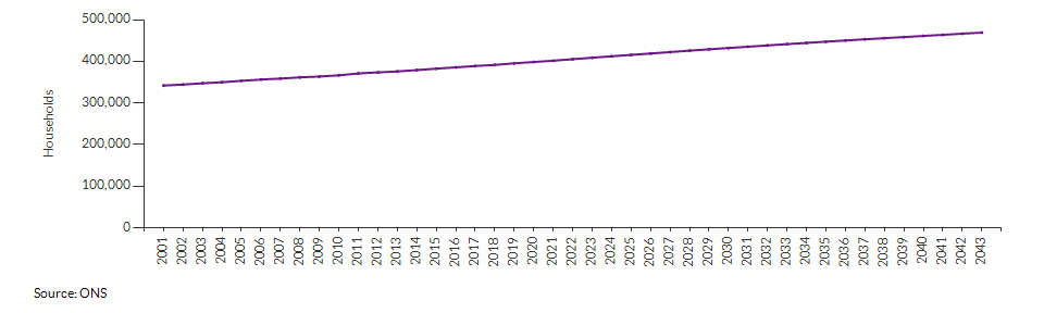 Projected number of households for Norfolk over time
