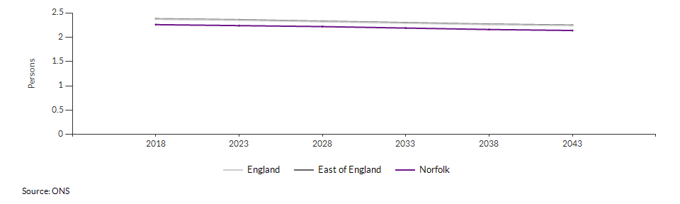 Projected average number of persons per household for Norfolk over time