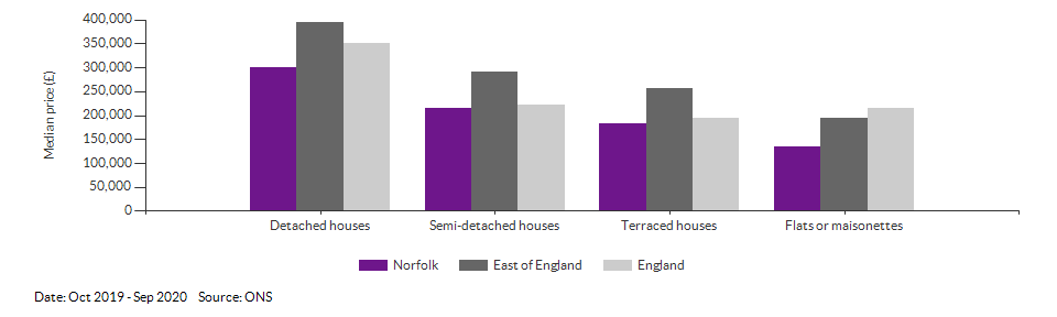 Median price by property type for Norfolk for Oct 2019 - Sep 2020