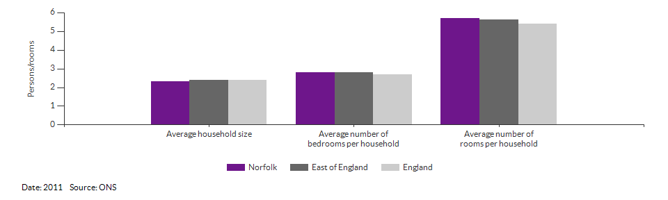 Household size and rooms for Norfolk for 2011