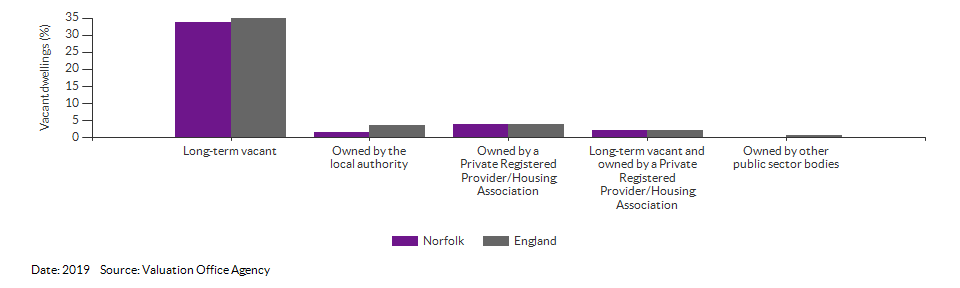 Vacant dwelling counts by type for Norfolk for 2019