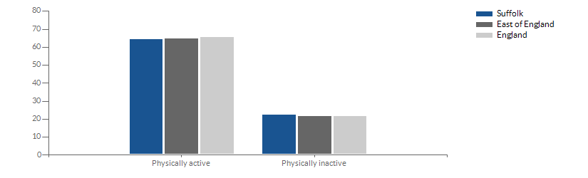 Chart for physical activity