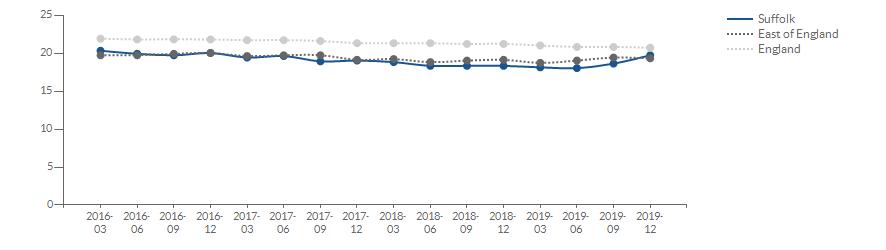 Chart for economic inactivity