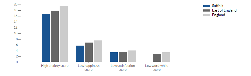 Chart for self-reported wellbeing