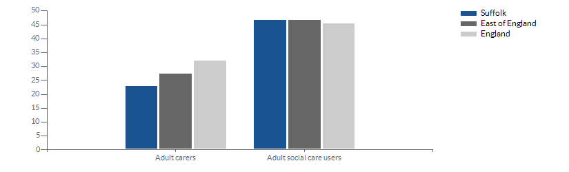 Chart for social contact