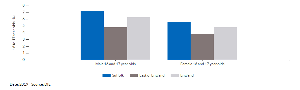 16 to 17 year olds not in education, emplyment or training for Suffolk for 2019