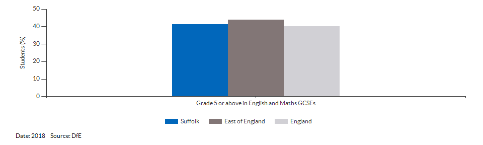 Student achievement in GCSEs for Suffolk for 2018