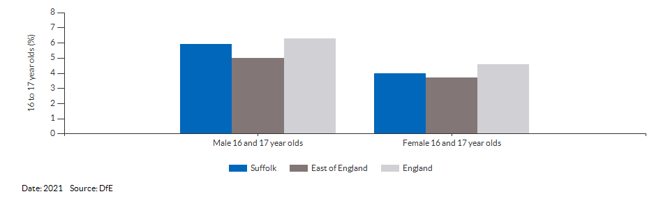 16 to 17 year olds not in education, emplyment or training for Suffolk for 2021
