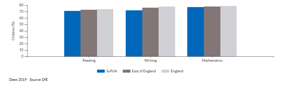 Children reaching the expected standard in reading, writing and maths for Suffolk for 2019