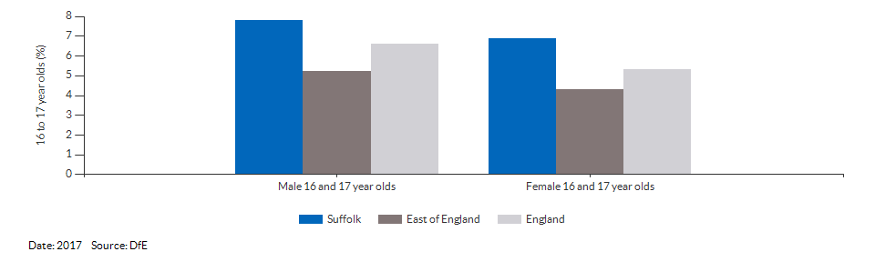16 to 17 year olds not in education, emplyment or training for Suffolk for 2017