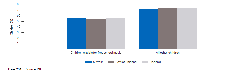 Children eligible for free school meals achieving at least the expected level of development for Suffolk for 2018