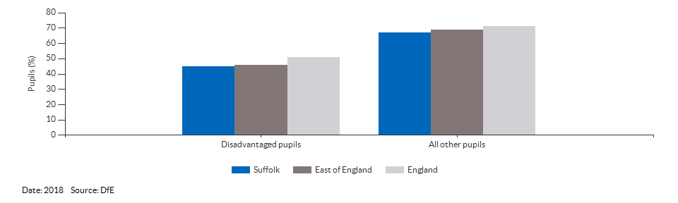 Disadvantaged pupils reaching the expected standard at KS2 for Suffolk for 2018