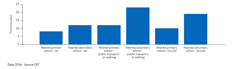 Travel time to the nearest primary or secondary school for Suffolk for 2016