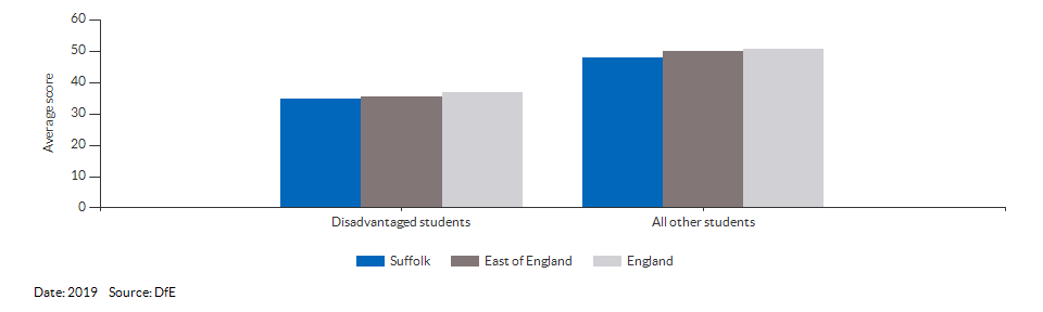 Average attainment 8 scores for Suffolk for 2019
