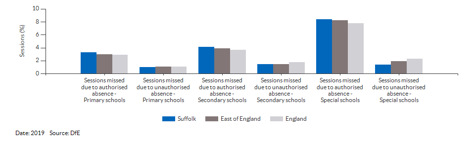 Absences in primary and secondary schools for Suffolk for 2019