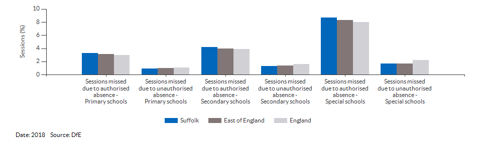 Absences in primary and secondary schools for Suffolk for 2018
