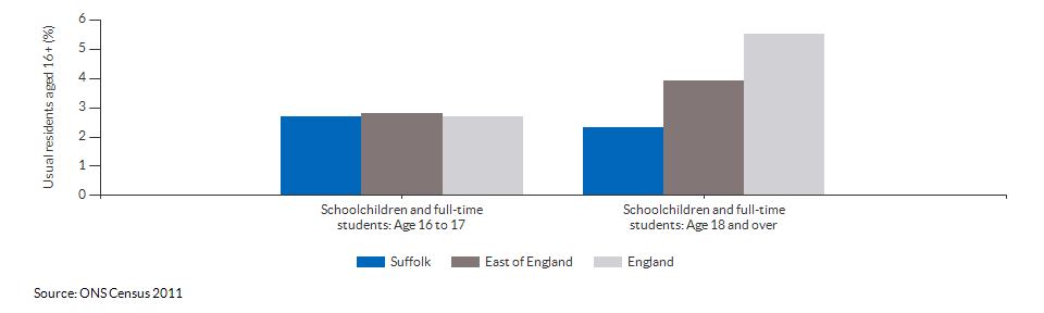 Schoolchildren and students in Suffolk for 2011