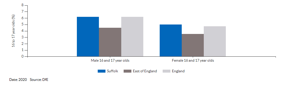 16 to 17 year olds not in education, emplyment or training for Suffolk for 2020