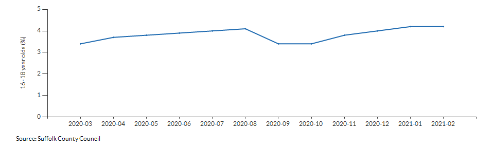Percentage of 16-18 year olds not in employment, education or training for Suffolk over time