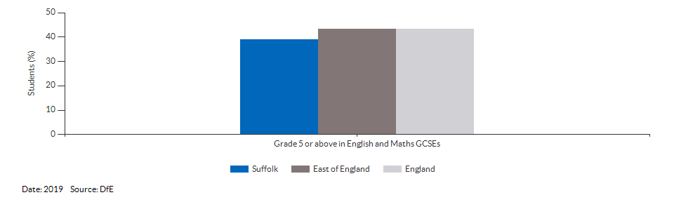 Student achievement in GCSEs for Suffolk for 2019