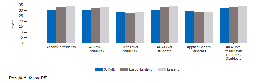 Average point scores at KS5 for Suffolk for 2019
