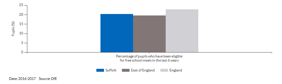 Pupils eligible for free school meals for Suffolk for 2016-2017